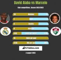 David Alaba vs Marcelo h2h player stats