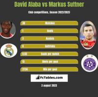 David Alaba vs Markus Suttner h2h player stats