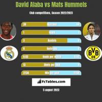 David Alaba vs Mats Hummels h2h player stats