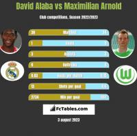 David Alaba vs Maximilian Arnold h2h player stats