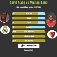 David Alaba vs Michael Lang h2h player stats