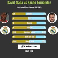 David Alaba vs Nacho Fernandez h2h player stats