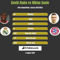 David Alaba vs Niklas Suele h2h player stats