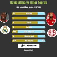 David Alaba vs Omer Toprak h2h player stats