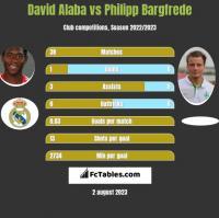 David Alaba vs Philipp Bargfrede h2h player stats