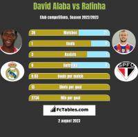 David Alaba vs Rafinha h2h player stats