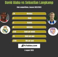 David Alaba vs Sebastian Langkamp h2h player stats