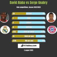 David Alaba vs Serge Gnabry h2h player stats