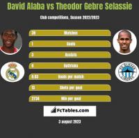 David Alaba vs Theodor Gebre Selassie h2h player stats