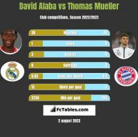 David Alaba vs Thomas Mueller h2h player stats