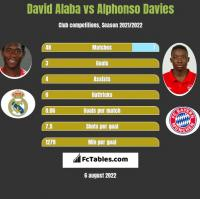 David Alaba vs Alphonso Davies h2h player stats