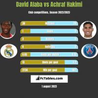 David Alaba vs Achraf Hakimi h2h player stats