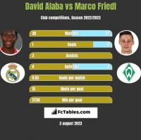 David Alaba vs Marco Friedl h2h player stats