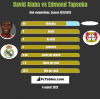 David Alaba vs Edmond Tapsoba h2h player stats
