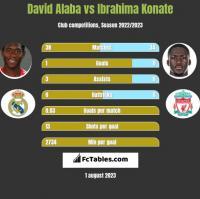 David Alaba vs Ibrahima Konate h2h player stats