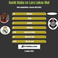 David Alaba vs Lars Lukas Mai h2h player stats