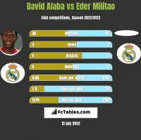 David Alaba vs Eder Militao h2h player stats