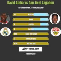 David Alaba vs Dan-Axel Zagadou h2h player stats