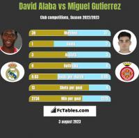 David Alaba vs Miguel Gutierrez h2h player stats