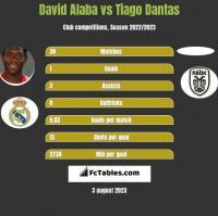 David Alaba vs Tiago Dantas h2h player stats