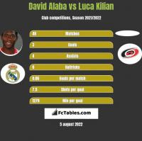 David Alaba vs Luca Kilian h2h player stats