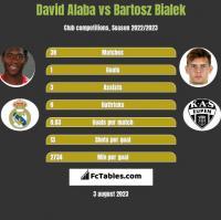 David Alaba vs Bartosz Bialek h2h player stats
