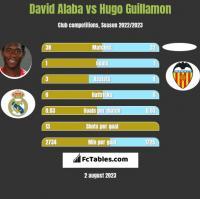 David Alaba vs Hugo Guillamon h2h player stats