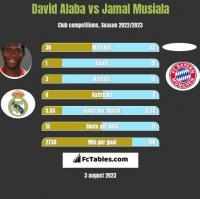 David Alaba vs Jamal Musiala h2h player stats