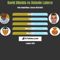 David Albelda vs Antonio Latorre h2h player stats