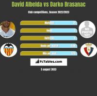 David Albelda vs Darko Brasanac h2h player stats