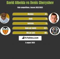 David Albelda vs Denis Cheryshev h2h player stats