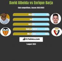 David Albelda vs Enrique Barja h2h player stats