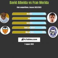 David Albelda vs Fran Merida h2h player stats