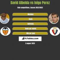 David Albelda vs Inigo Perez h2h player stats