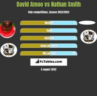 David Amoo vs Nathan Smith h2h player stats