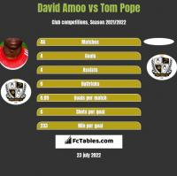 David Amoo vs Tom Pope h2h player stats