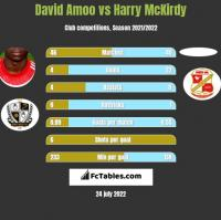 David Amoo vs Harry McKirdy h2h player stats