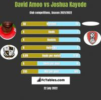 David Amoo vs Joshua Kayode h2h player stats