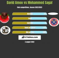 David Amoo vs Mohammed Sagaf h2h player stats