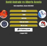 David Andrade vs Alberto Acosta h2h player stats