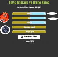 David Andrade vs Bruno Romo h2h player stats