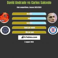 David Andrade vs Carlos Salcedo h2h player stats