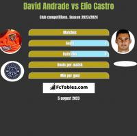 David Andrade vs Elio Castro h2h player stats