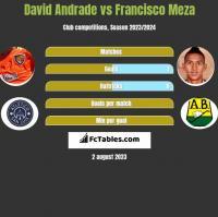 David Andrade vs Francisco Meza h2h player stats
