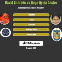 David Andrade vs Hugo Ayala Castro h2h player stats