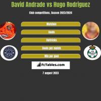 David Andrade vs Hugo Rodriguez h2h player stats