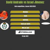 David Andrade vs Israel Jimenez h2h player stats
