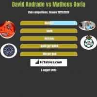 David Andrade vs Matheus Doria h2h player stats