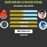 David Andrade vs Gerardo Arteaga h2h player stats
