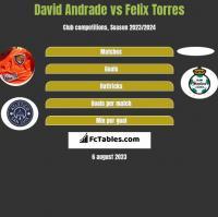 David Andrade vs Felix Torres h2h player stats
